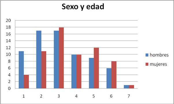 Relación Sexo Edad