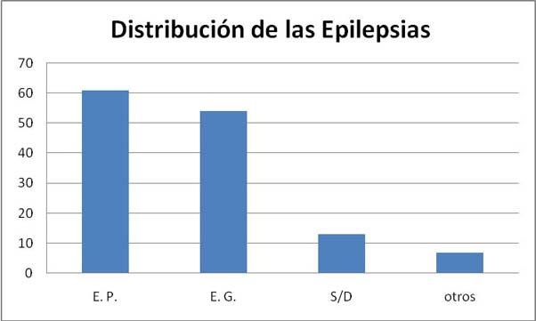 Distribución de las Epilepsias