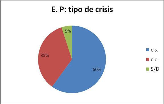 E.P. Crisis Parciales. CS 5%. CC 35%.. S/D 60%