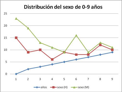 Distribución del sexo de 0-.9 años