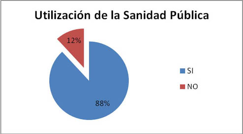 Utilización de la Sanidad Pública: Si 88%. No 12%