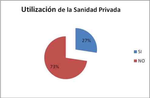 Utilización de la sanidad Privada: 27% Si . 73% No