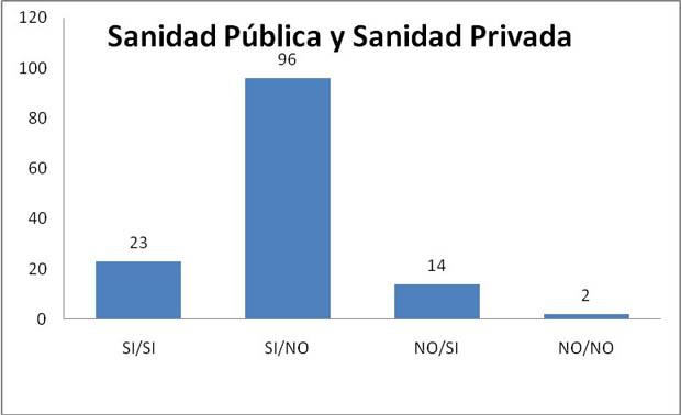Sanidad Publica y Sanidad Privada: Si/Si 23. Si/No 96 No/Si No/No 2