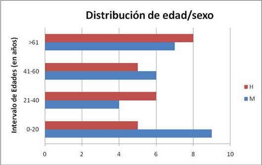 Distribución de edad/sexo