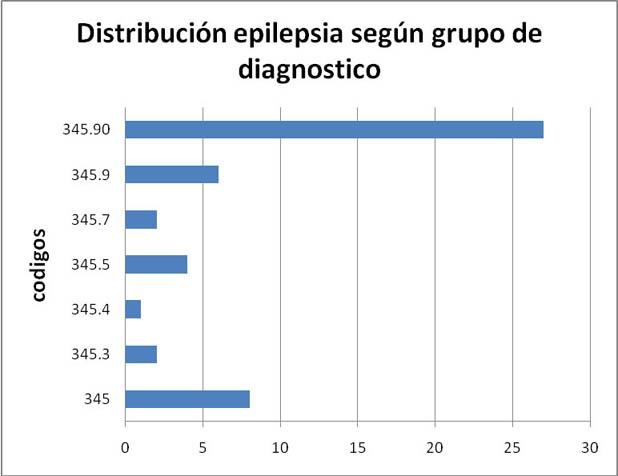 Distribución epilepsia según grupo diagnostico