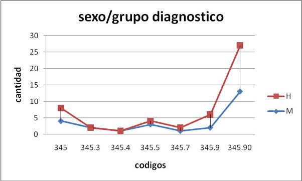 sexo/grupo diagnostico